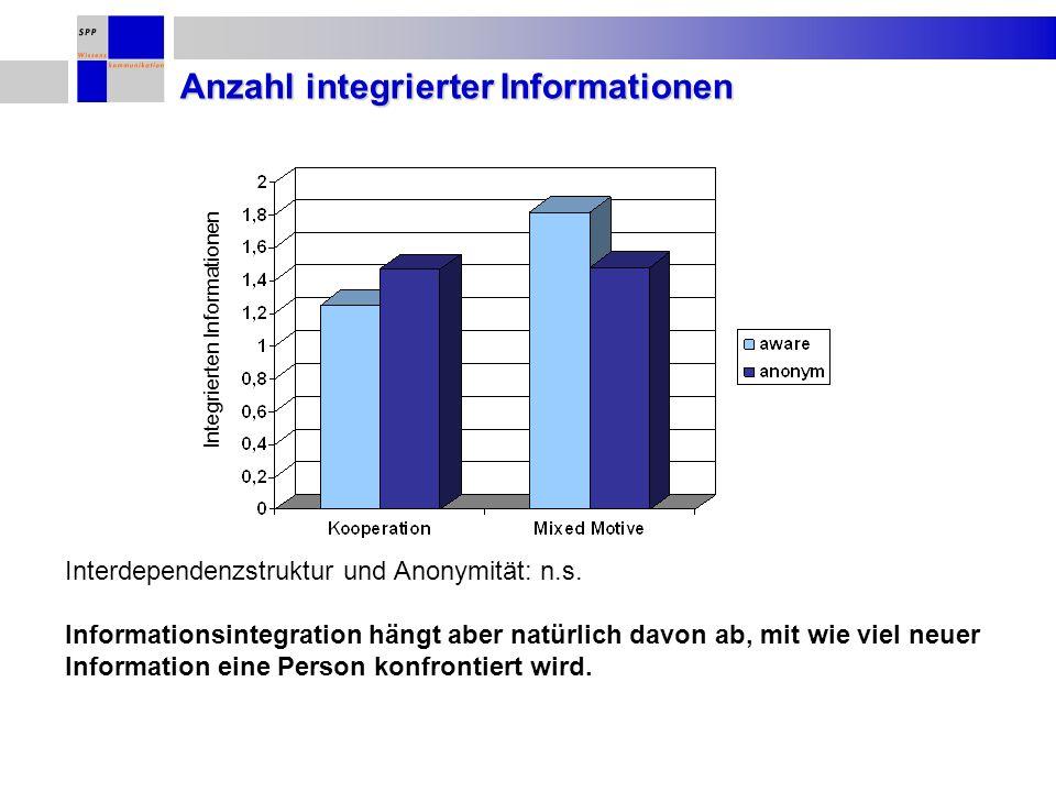 Anzahl integrierter Informationen Integrierten Informationen Interdependenzstruktur und Anonymität: n.s. Informationsintegration hängt aber natürlich