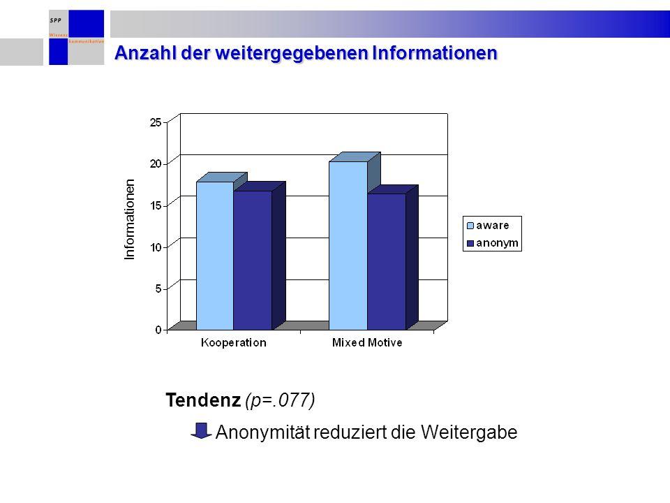 Informationen Tendenz (p=.077) Anonymität reduziert die Weitergabe