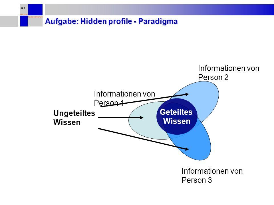 Aufgabe: Hidden profile - Paradigma Geteiltes Wissen Ungeteiltes Wissen Informationen von Person 1 Informationen von Person 2 Informationen von Person