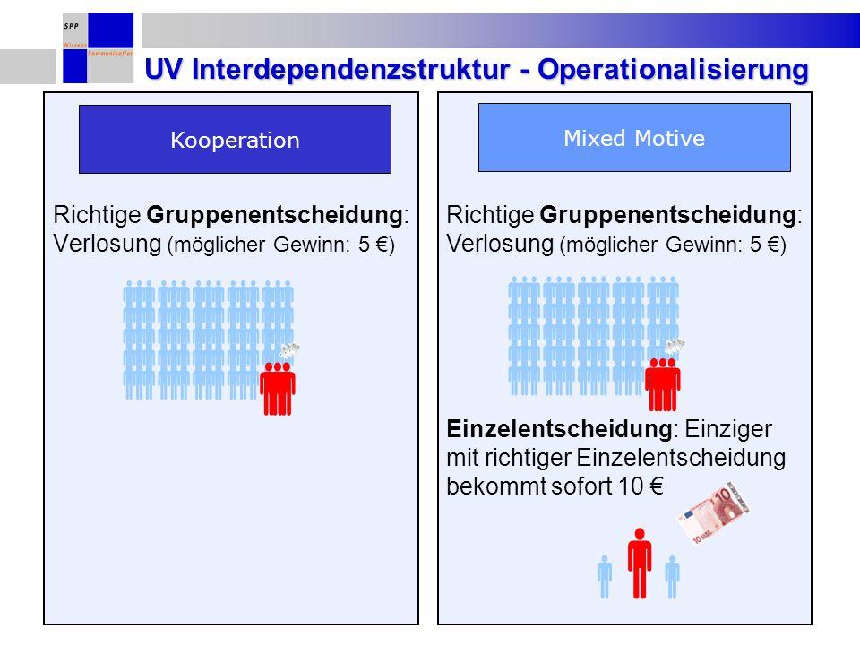 Richtige Gruppenentscheidung: Verlosung (möglicher Gewinn: 5 ) Einzelentscheidung: Einziger mit richtiger Einzelentscheidung bekommt sofort 10 UV Inte