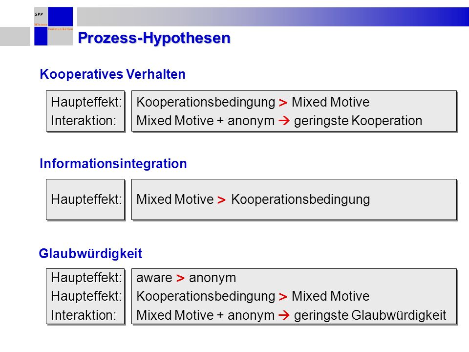 Prozess-Hypothesen Kooperationsbedingung > Mixed Motive Mixed Motive + anonym geringste Kooperation Kooperationsbedingung > Mixed Motive Mixed Motive