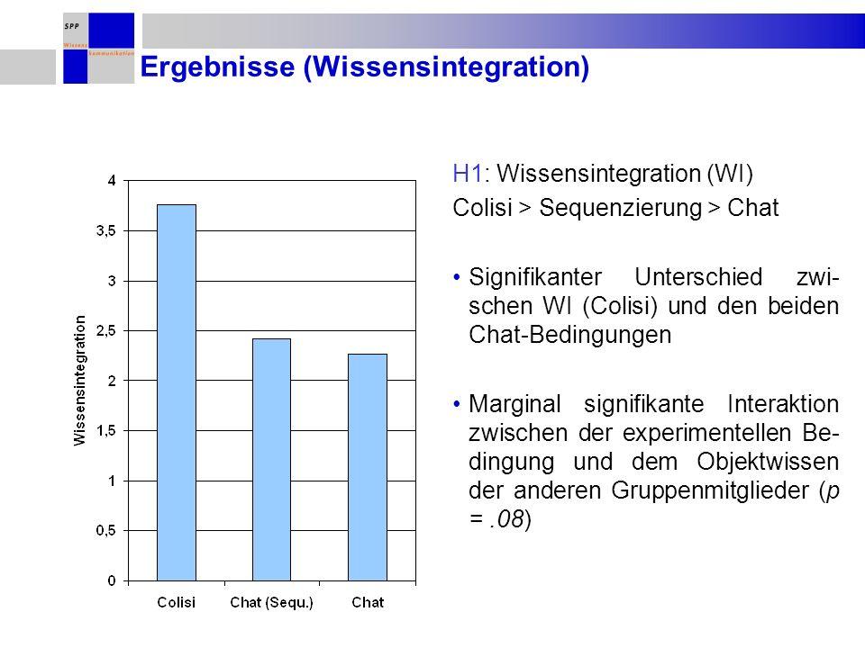 Ergebnisse (Wissensintegration) H1: Wissensintegration (WI) Colisi > Sequenzierung > Chat Signifikanter Unterschied zwi- schen WI (Colisi) und den beiden Chat-Bedingungen Marginal signifikante Interaktion zwischen der experimentellen Be- dingung und dem Objektwissen der anderen Gruppenmitglieder (p =.08)