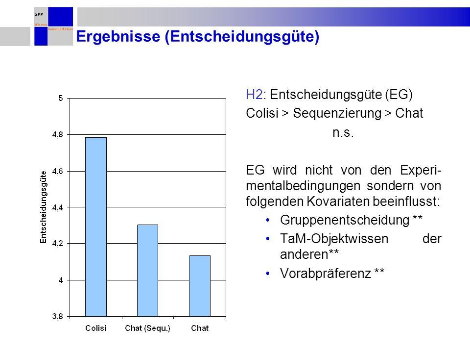 Ergebnisse (Entscheidungsgüte) H2: Entscheidungsgüte (EG) Colisi > Sequenzierung > Chat n.s. EG wird nicht von den Experi- mentalbedingungen sondern v