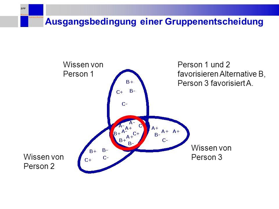 Wissen von Person 1 Wissen von Person 2 Wissen von Person 3 Ausgangsbedingung einer Gruppenentscheidung Person 1 und 2 favorisieren Alternative B, Person 3 favorisiert A.