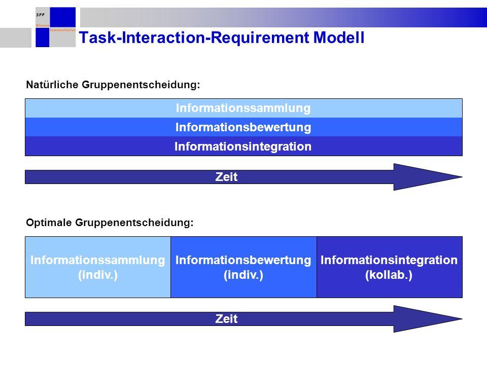 Task-Interaction-Requirement Modell Zeit Optimale Gruppenentscheidung: Informationssammlung (indiv.) Informationsbewertung (indiv.) Informationsintegration (kollab.) Natürliche Gruppenentscheidung: Informationssammlung Informationsbewertung Informationsintegration Zeit