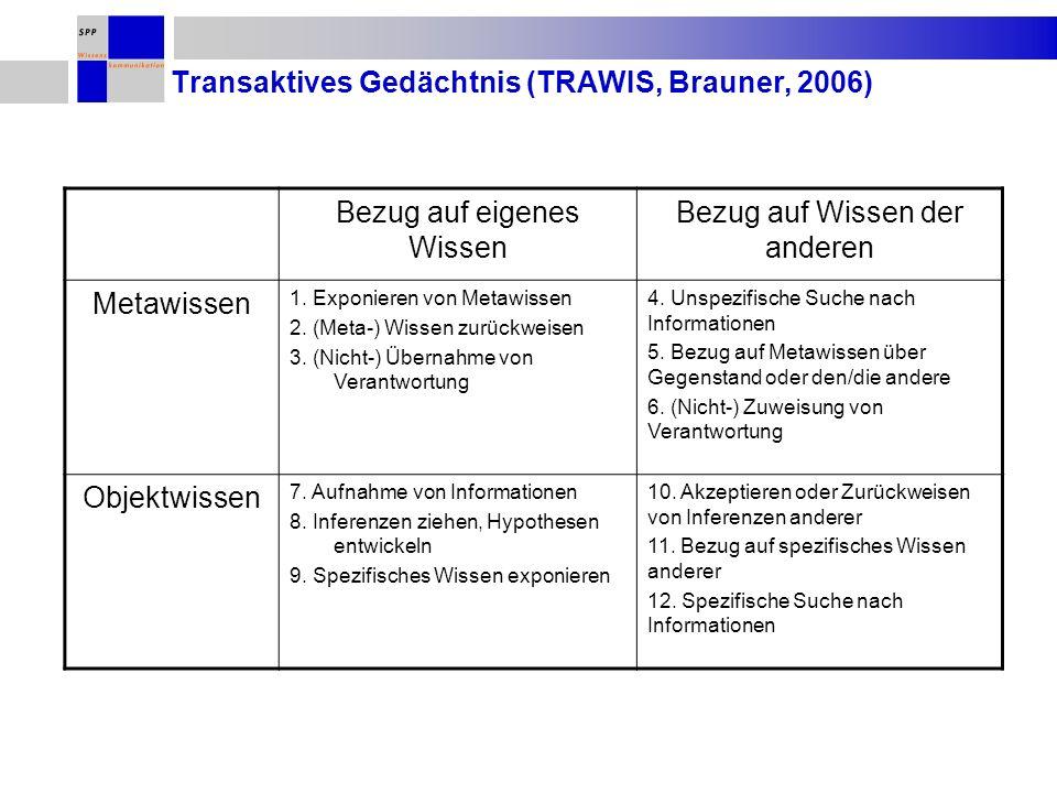 Transaktives Gedächtnis (TRAWIS, Brauner, 2006) Bezug auf eigenes Wissen Bezug auf Wissen der anderen Metawissen 1. Exponieren von Metawissen 2. (Meta