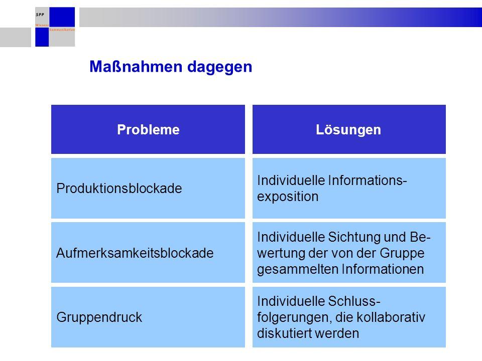 Maßnahmen dagegen ProblemeLösungen Produktionsblockade Individuelle Informations- exposition Aufmerksamkeitsblockade Individuelle Sichtung und Be- wertung der von der Gruppe gesammelten Informationen Gruppendruck Individuelle Schluss- folgerungen, die kollaborativ diskutiert werden