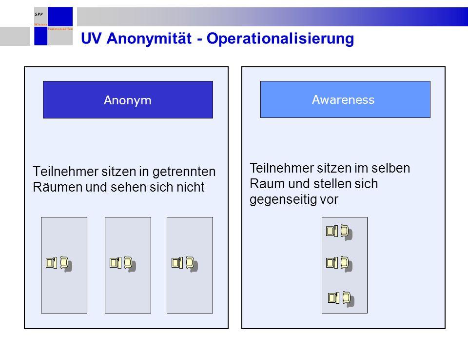 Teilnehmer sitzen im selben Raum und stellen sich gegenseitig vor UV Anonymität - Operationalisierung Teilnehmer sitzen in getrennten Räumen und sehen sich nicht Anonym Awareness