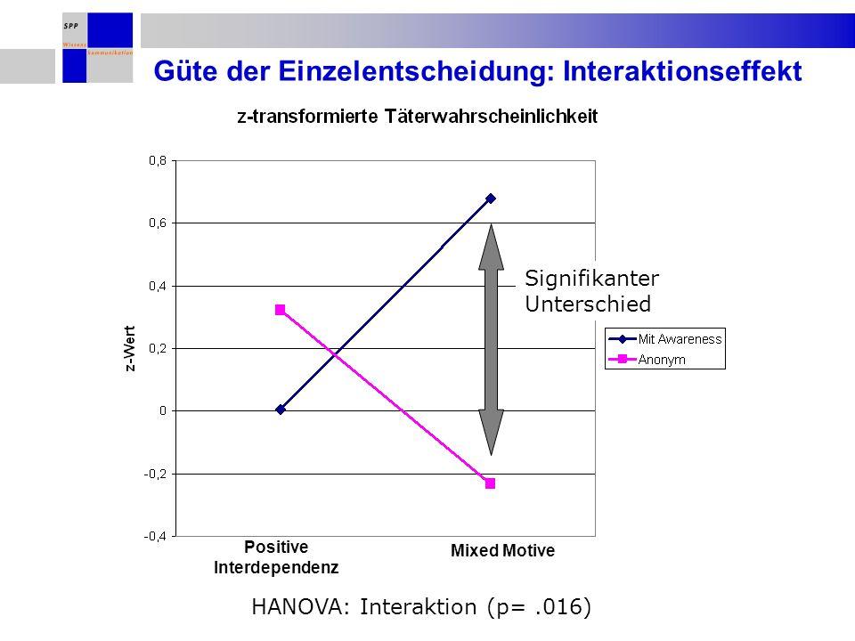 HANOVA: Interaktion (p=.016) Güte der Einzelentscheidung: Interaktionseffekt Positive Interdependenz Mixed Motive Signifikanter Unterschied
