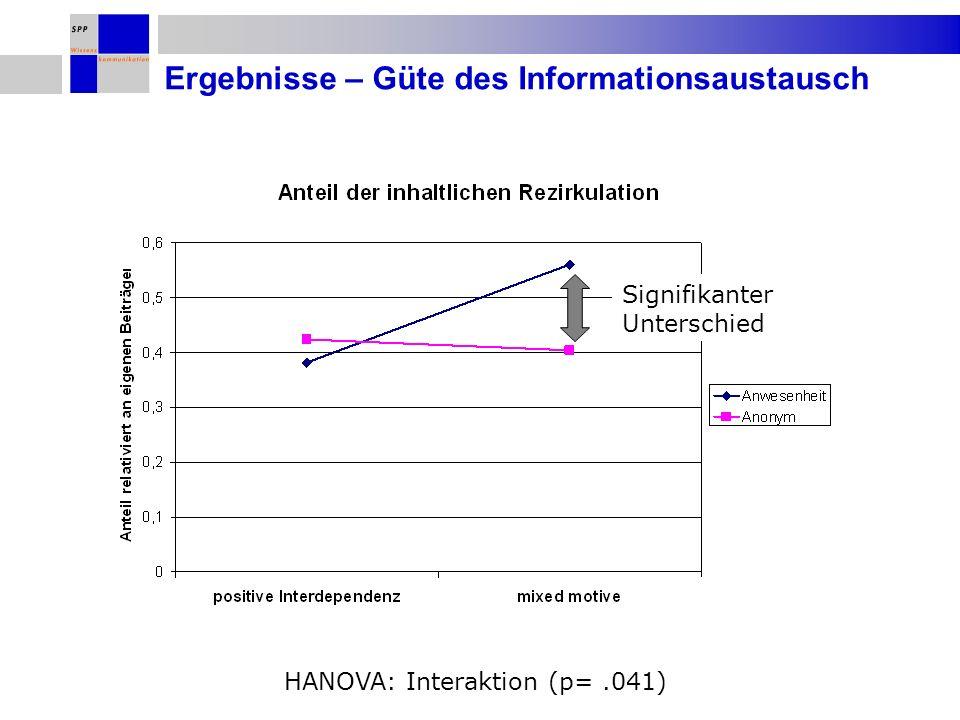 Ergebnisse – Güte des Informationsaustausch HANOVA: Interaktion (p=.041) Signifikanter Unterschied