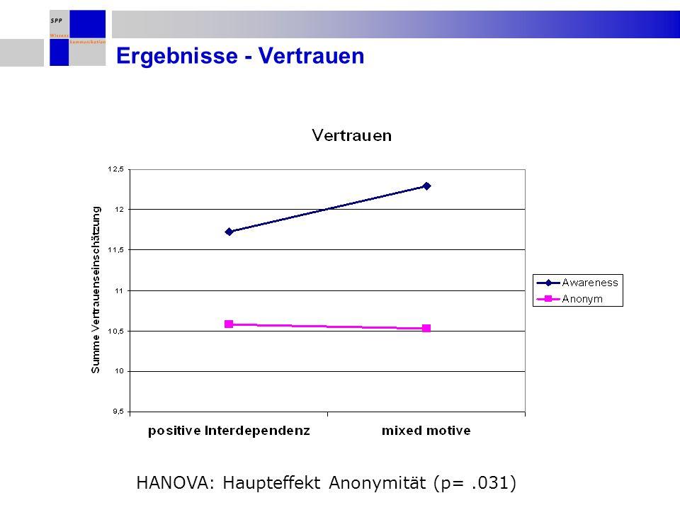 Ergebnisse - Vertrauen HANOVA: Haupteffekt Anonymität (p=.031)