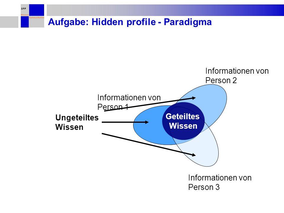 Aufgabe: Hidden profile - Paradigma Geteiltes Wissen Ungeteiltes Wissen Informationen von Person 1 Informationen von Person 2 Informationen von Person 3