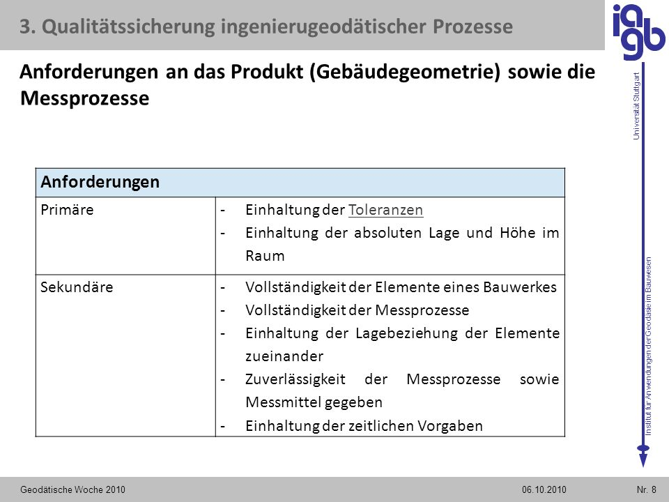 Institut für Anwendungen der Geodäsie im Bauwesen Universität Stuttgart Geodätische Woche 2010Nr. 806.10.2010 Anforderungen Primäre -Einhaltung der To