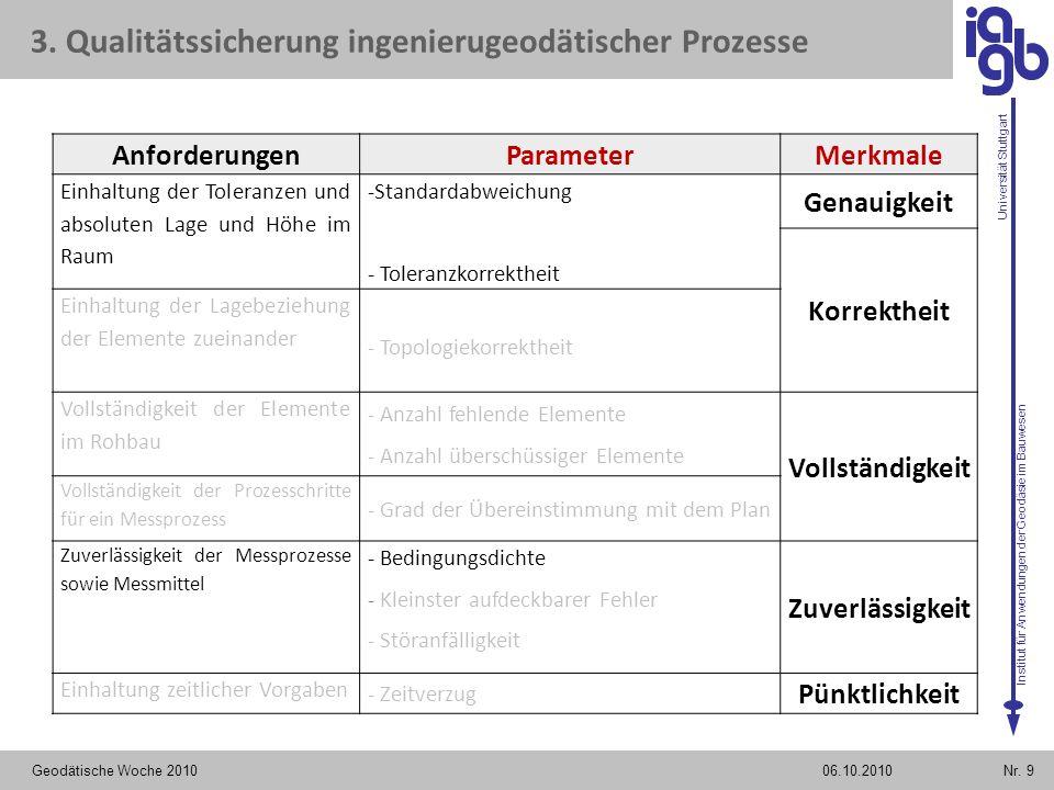 Institut für Anwendungen der Geodäsie im Bauwesen Universität Stuttgart Geodätische Woche 2010Nr. 906.10.2010 AnforderungenParameterMerkmale Einhaltun