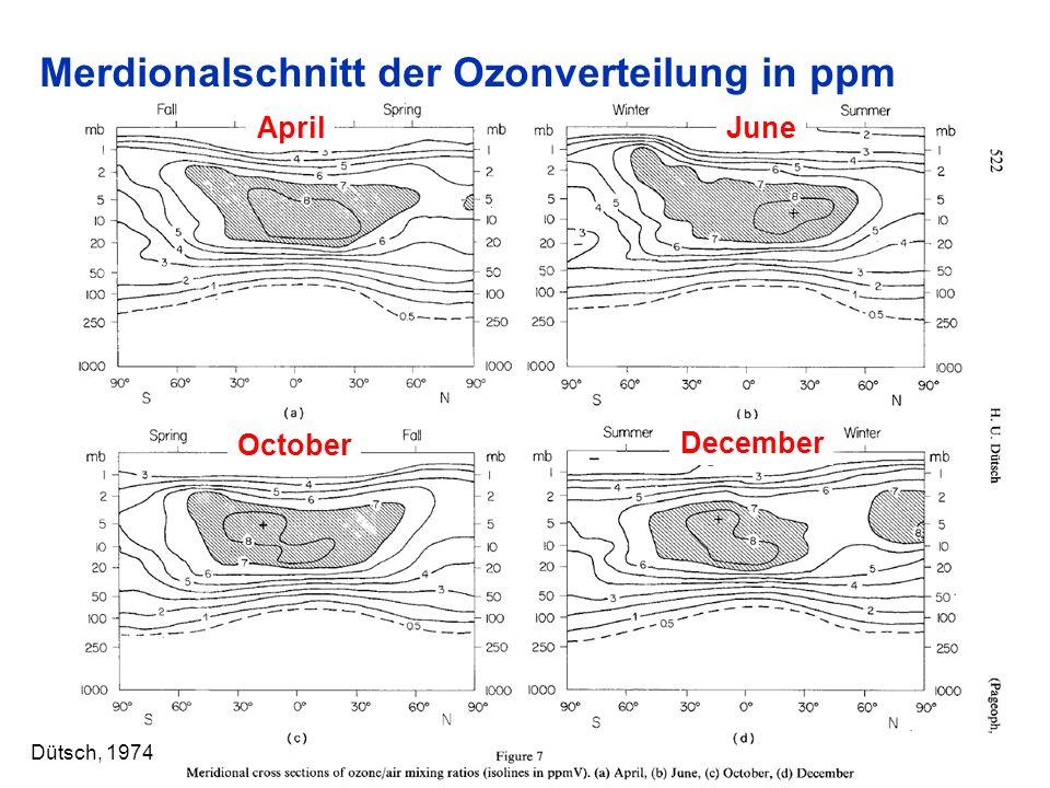 Merdionalschnitt der Ozonverteilung in ppm 10 Dütsch, 1974 AprilJune October December