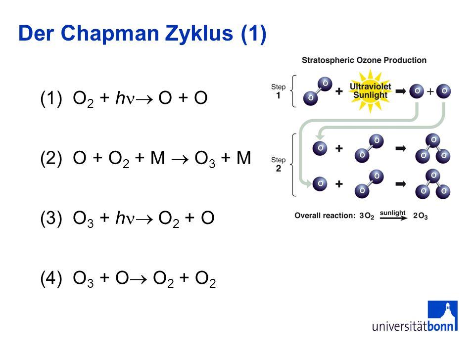 Der Chapman Zyklus (1) (1) O 2 + h O + O (2) O + O 2 + M O 3 + M (3) O 3 + h O 2 + O (4) O 3 + O O 2 + O 2