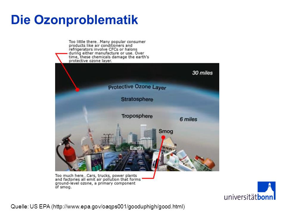 Die Ozonproblematik Quelle: US EPA (http://www.epa.gov/oaqps001/gooduphigh/good.html)