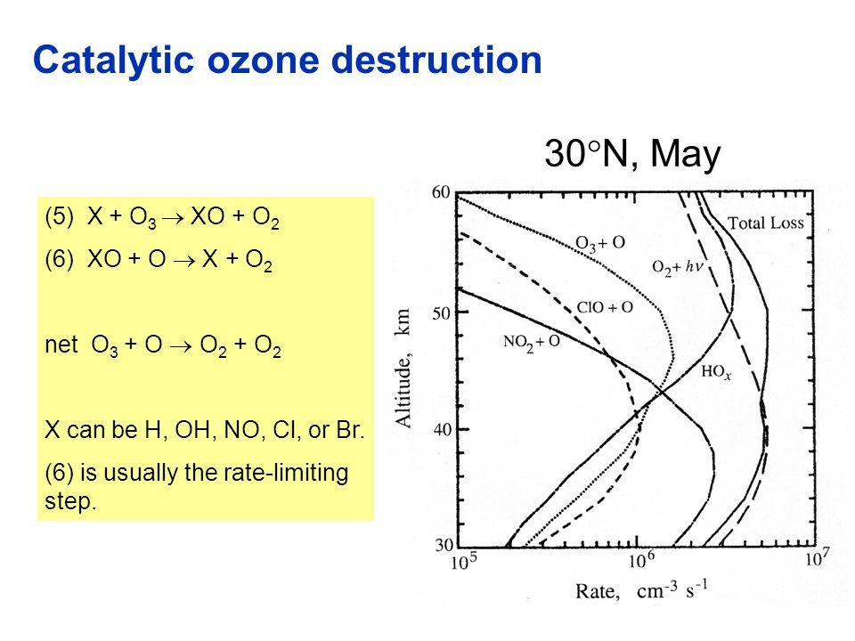 Catalytic ozone destruction (5) X + O 3 XO + O 2 (6) XO + O X + O 2 net O 3 + O O 2 + O 2 X can be H, OH, NO, Cl, or Br.