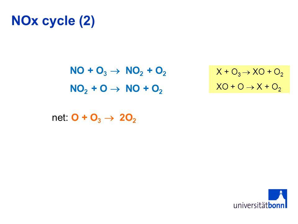 Reactions of NO x species with O 3 NOx cycle (2) NO + O 3 NO 2 + O 2 NO 2 + O NO + O 2 net: O + O 3 2O 2 X + O 3 XO + O 2 XO + O X + O 2
