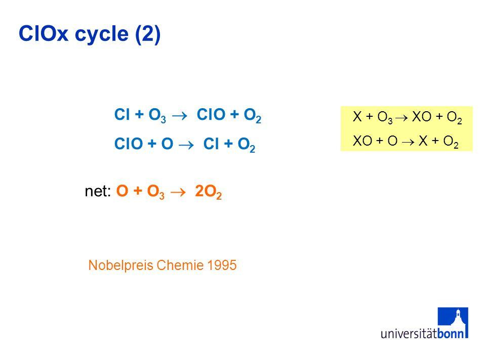 Reactions of NO x species with O 3 ClOx cycle (2) Cl + O 3 ClO + O 2 ClO + O Cl + O 2 net: O + O 3 2O 2 Nobelpreis Chemie 1995 X + O 3 XO + O 2 XO + O X + O 2