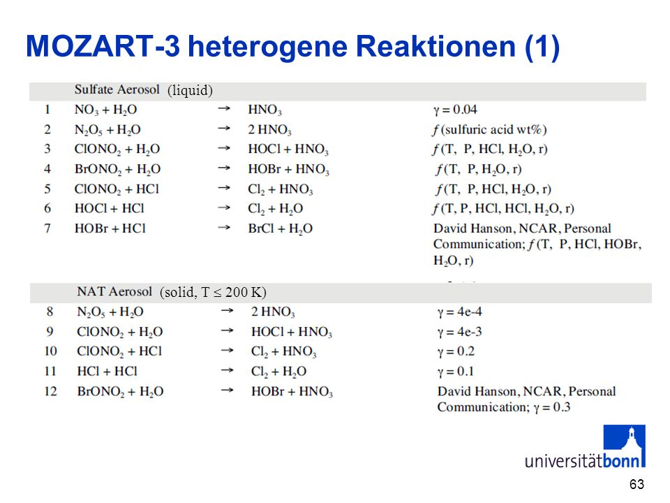 MOZART-3 heterogene Reaktionen (1) 63 (liquid) (solid, T 200 K)