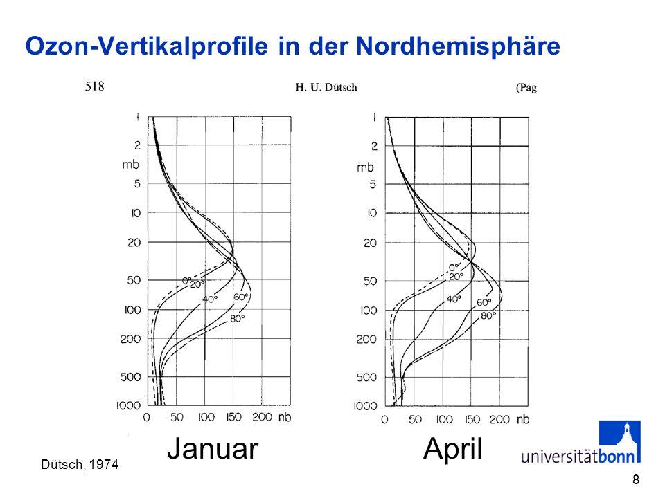 Ozon-Vertikalprofile in der Nordhemisphäre 8 Dütsch, 1974 JanuarApril