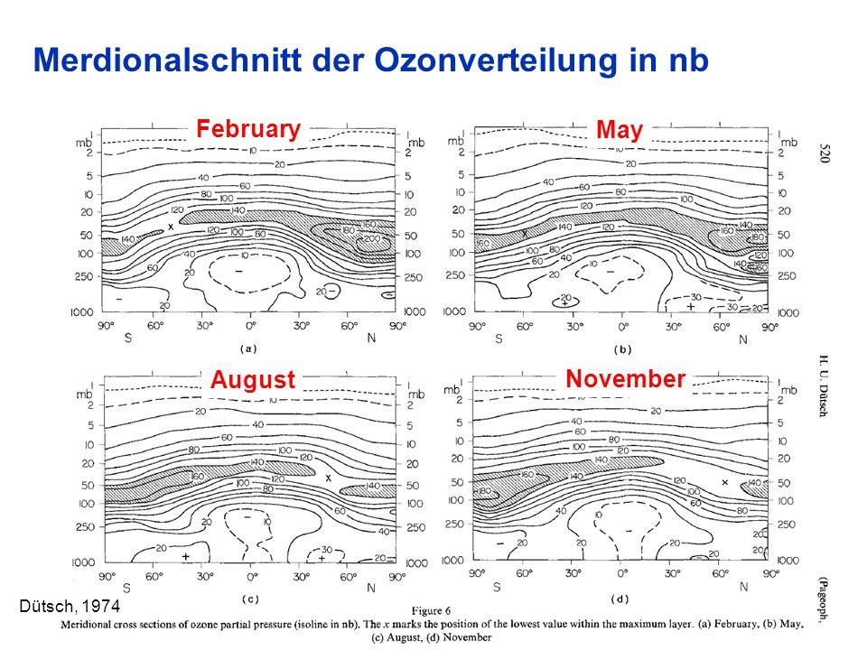 Merdionalschnitt der Ozonverteilung in nb 9 Dütsch, 1974 February May August November