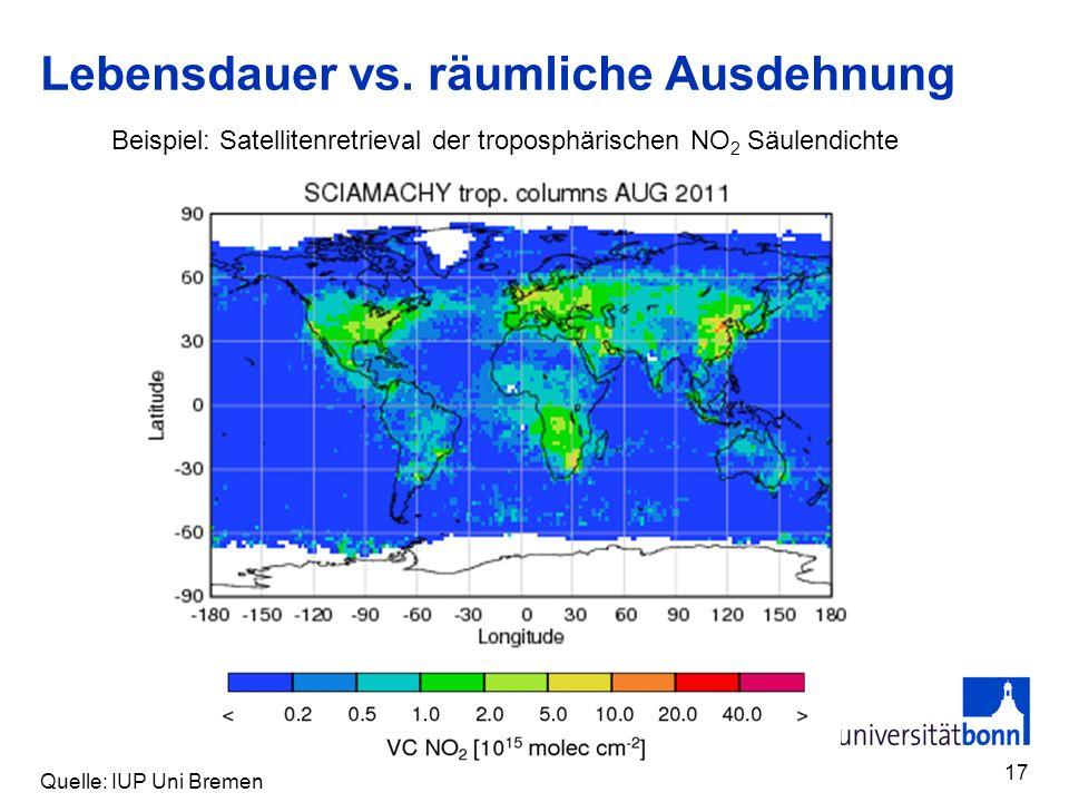 Lebensdauer vs. räumliche Ausdehnung 17 Beispiel: Satellitenretrieval der troposphärischen NO 2 Säulendichte Quelle: IUP Uni Bremen