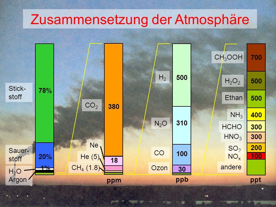 Bedeutung der Atmosphärenchemie für das Klimasystem 7 IPCC, 2007