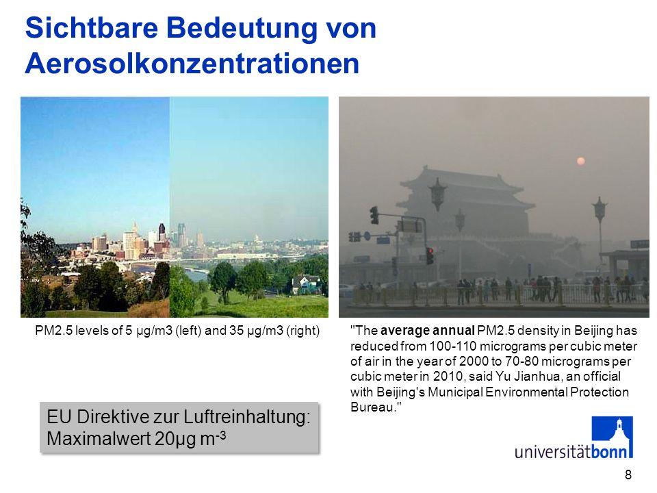 Sichtbare Bedeutung von Aerosolkonzentrationen 8 PM2.5 levels of 5 μg/m3 (left) and 35 μg/m3 (right)