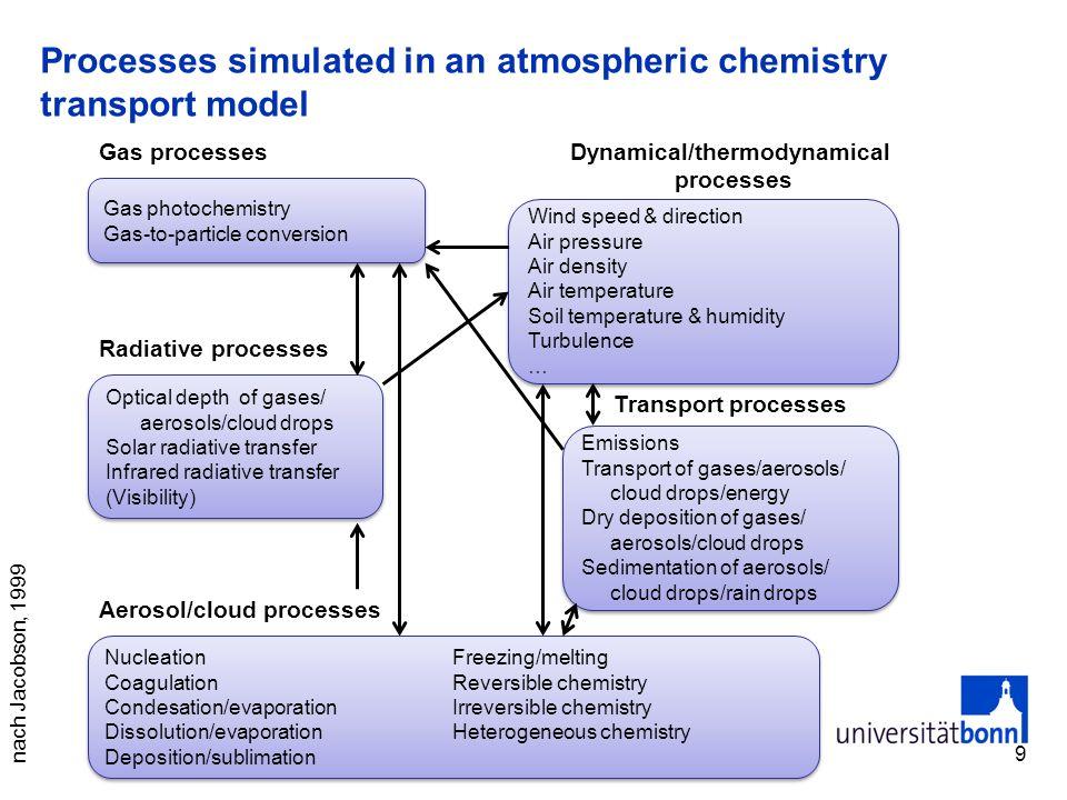 Moleküldichte Molekül- (oder Teilchen)zahl pro Volumeneinheit Folgt aus dem idealen Gasgesetz: bzw.