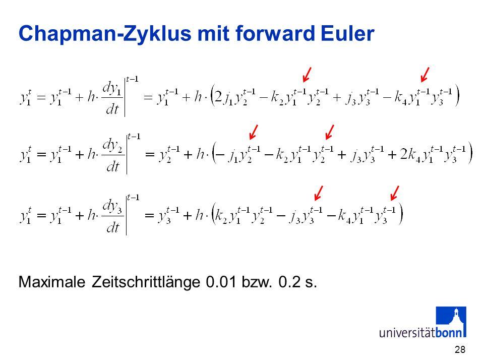 Chapman-Zyklus mit forward Euler 28 Maximale Zeitschrittlänge 0.01 bzw. 0.2 s.