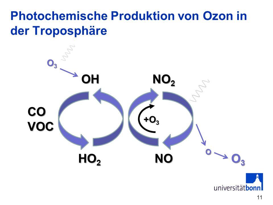 Photochemische Produktion von Ozon in der Troposphäre 11 COVOC OH NO 2 O3O3O3O3 HO 2 NO O3O3O3O3 O +O 3