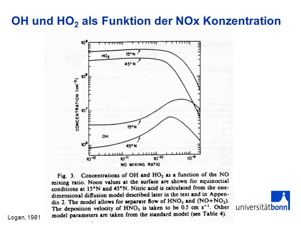 OH und HO 2 als Funktion der NOx Konzentration Logan, 1981