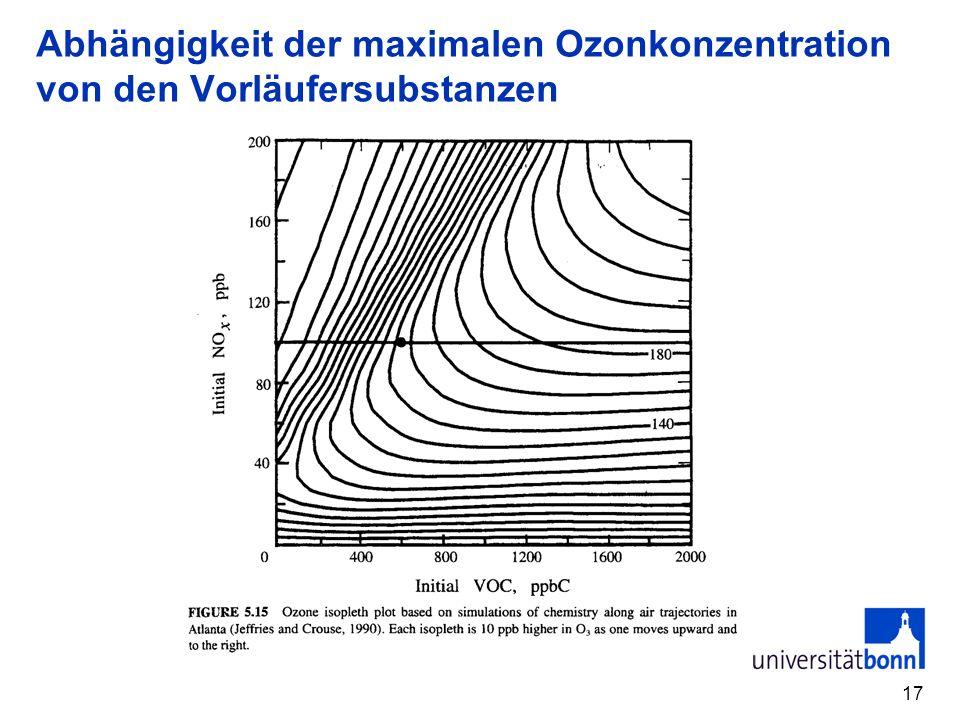 Abhängigkeit der maximalen Ozonkonzentration von den Vorläufersubstanzen 17