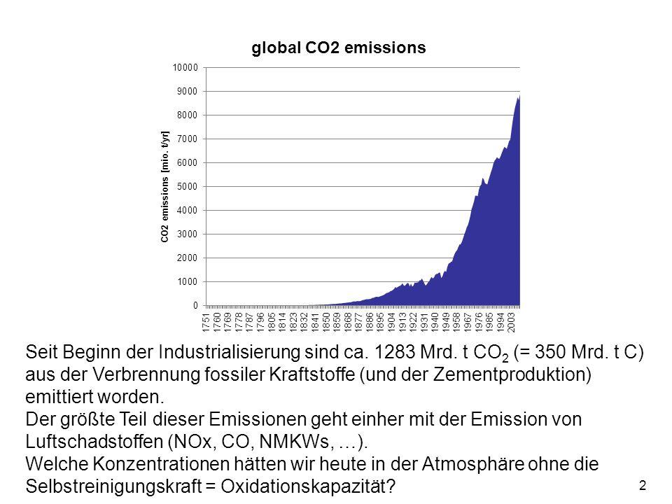 2 Seit Beginn der Industrialisierung sind ca. 1283 Mrd. t CO 2 (= 350 Mrd. t C) aus der Verbrennung fossiler Kraftstoffe (und der Zementproduktion) em