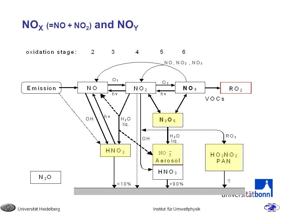NO X (=NO + NO 2 ) and NO Y Universität Heidelberg Institut für Umweltphysik