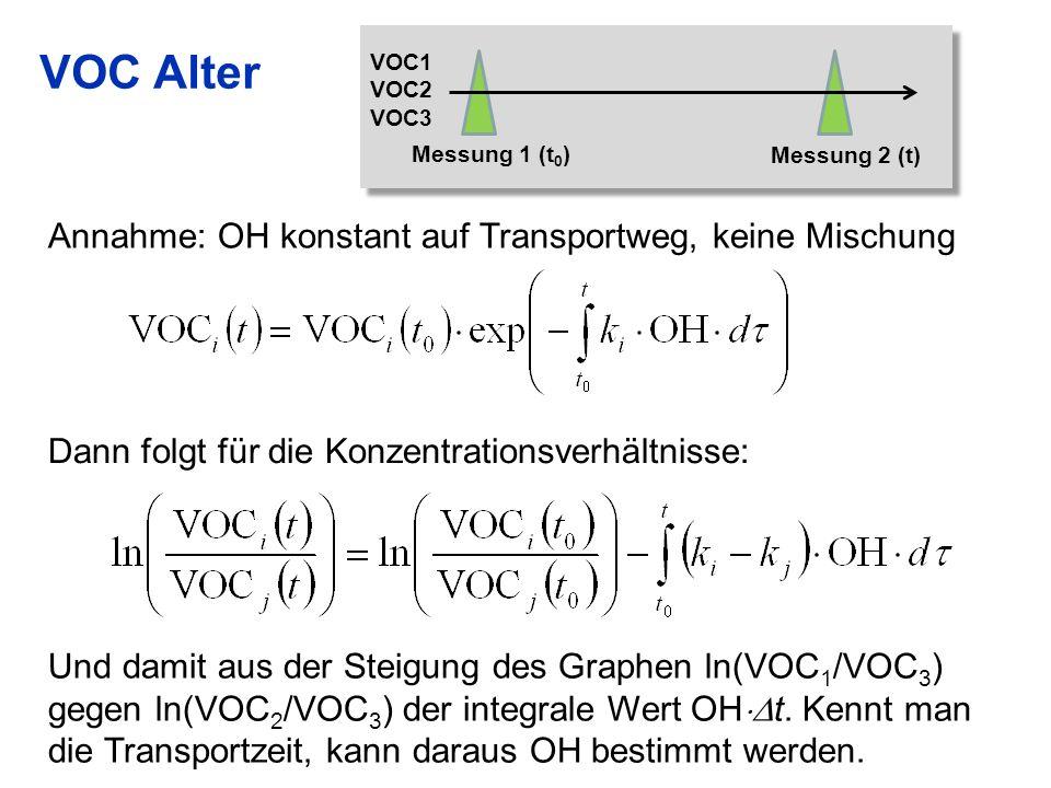 VOC Alter 25 Annahme: OH konstant auf Transportweg, keine Mischung Dann folgt für die Konzentrationsverhältnisse: VOC1 VOC2 VOC3 Messung 1 (t 0 ) Mess