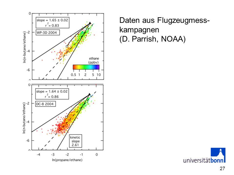 27 Daten aus Flugzeugmess- kampagnen (D. Parrish, NOAA)