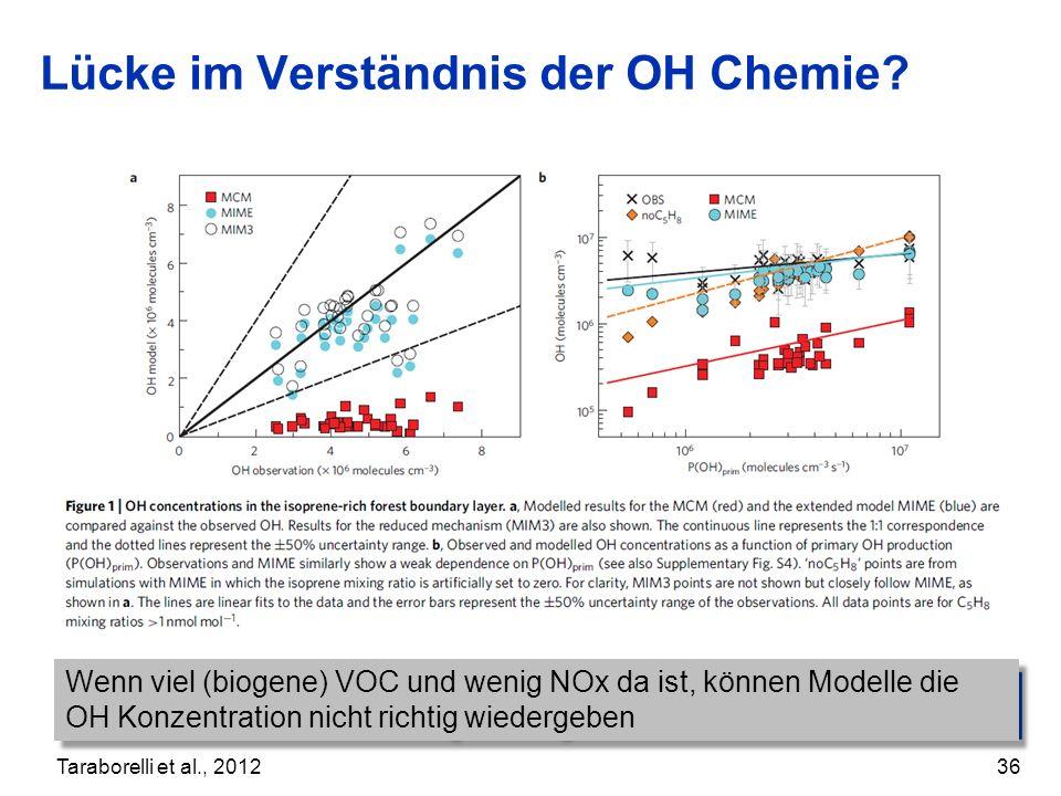 Lücke im Verständnis der OH Chemie? 36 Taraborelli et al., 2012 Wenn viel (biogene) VOC und wenig NOx da ist, können Modelle die OH Konzentration nich