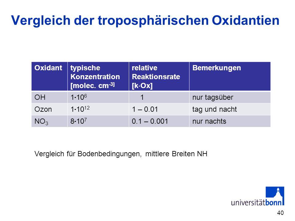 Vergleich der troposphärischen Oxidantien Oxidanttypische Konzentration [molec. cm -3] relative Reaktionsrate [k Ox] Bemerkungen OH 1 10 6 1nur tagsüb