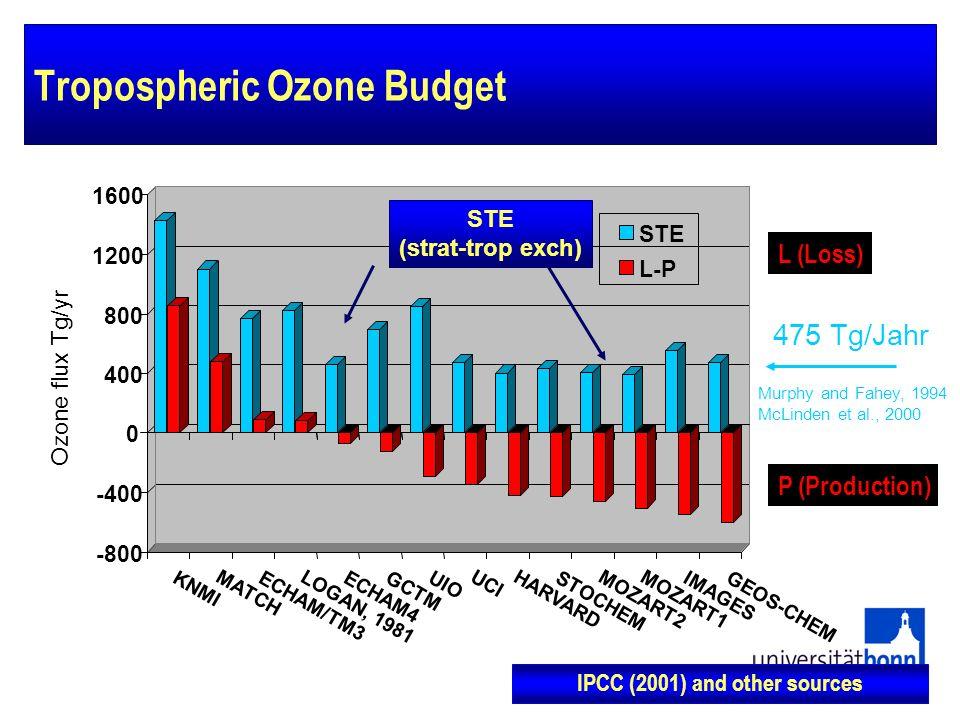Tropospheric Ozone Budget -800 -400 0 400 800 1200 1600 KNMI MATCH ECHAM/TM3 LOGAN, 1981 ECHAM4GCTM UIO UCIHARVARD STOCHEM MOZART2MOZART1 IMAGES GEOS-