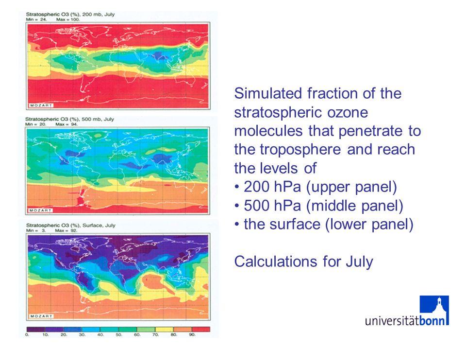 Bildung von Ozon in der Troposphäre Während Ozon in der Stratosphäre (vor allem) aus der Photolyse von Sauerstoff (O 2 ) entsteht, ist dieser Vorgang in der Troposphäre unbedeutend, da nicht genügend kurzwellige UV Strahlung zur Verfügung steht.