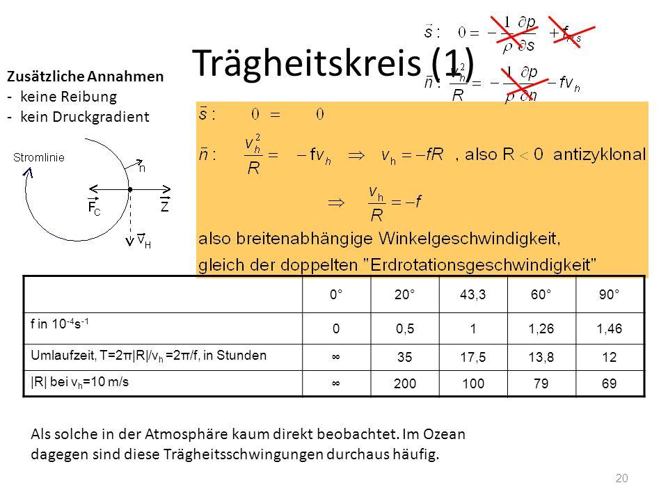 20 Trägheitskreis (1) Zusätzliche Annahmen -keine Reibung -kein Druckgradient 0°20°43,360°90° f in 10 -4 s -1 00,511,261,46 Umlaufzeit, T=2π R /v h =2