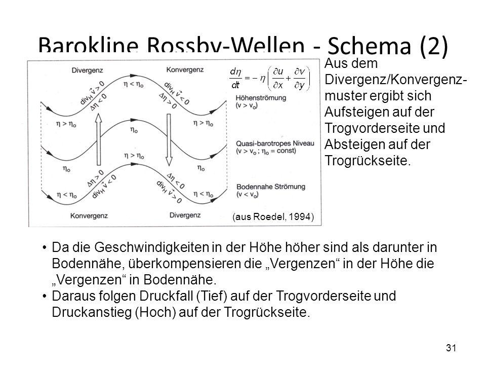 31 Barokline Rossby-Wellen - Schema (2) (aus Roedel, 1994) Aus dem Divergenz/Konvergenz- muster ergibt sich Aufsteigen auf der Trogvorderseite und Abs