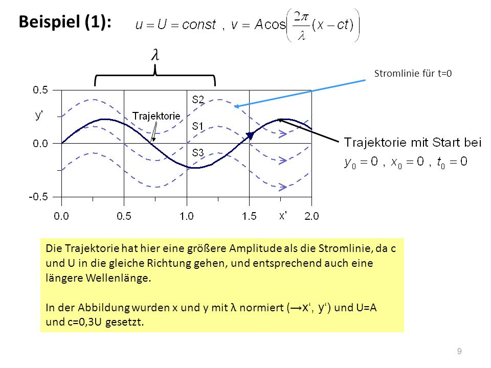 9 Beispiel (1): Die Trajektorie hat hier eine größere Amplitude als die Stromlinie, da c und U in die gleiche Richtung gehen, und entsprechend auch ei