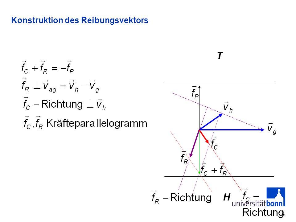14 Konstruktion des Reibungsvektors T H