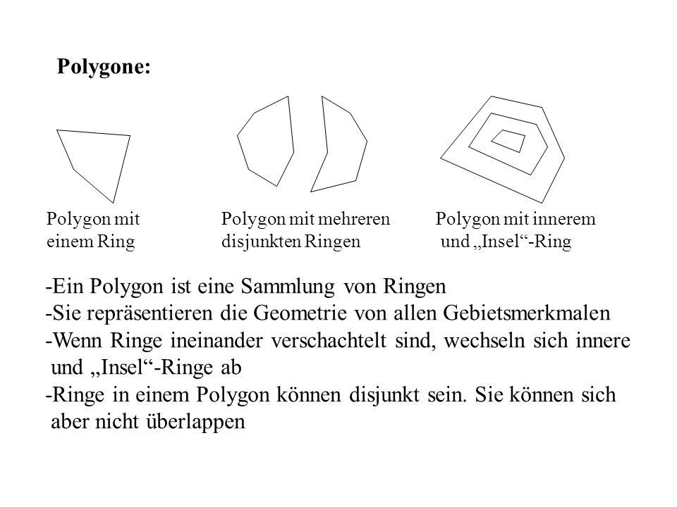Polygone: Polygon mit einem Ring Polygon mit mehreren disjunkten Ringen Polygon mit innerem und Insel-Ring -Ein Polygon ist eine Sammlung von Ringen -Sie repräsentieren die Geometrie von allen Gebietsmerkmalen -Wenn Ringe ineinander verschachtelt sind, wechseln sich innere und Insel-Ringe ab -Ringe in einem Polygon können disjunkt sein.