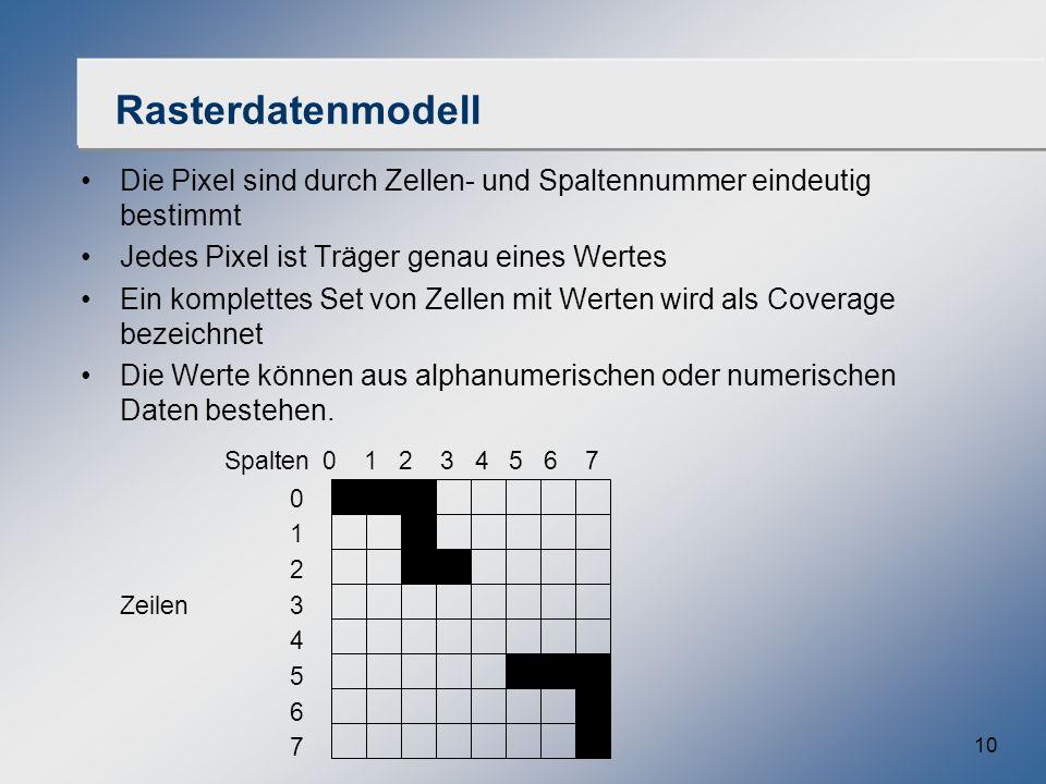 10 Rasterdatenmodell Die Pixel sind durch Zellen- und Spaltennummer eindeutig bestimmt Jedes Pixel ist Träger genau eines Wertes Ein komplettes Set vo
