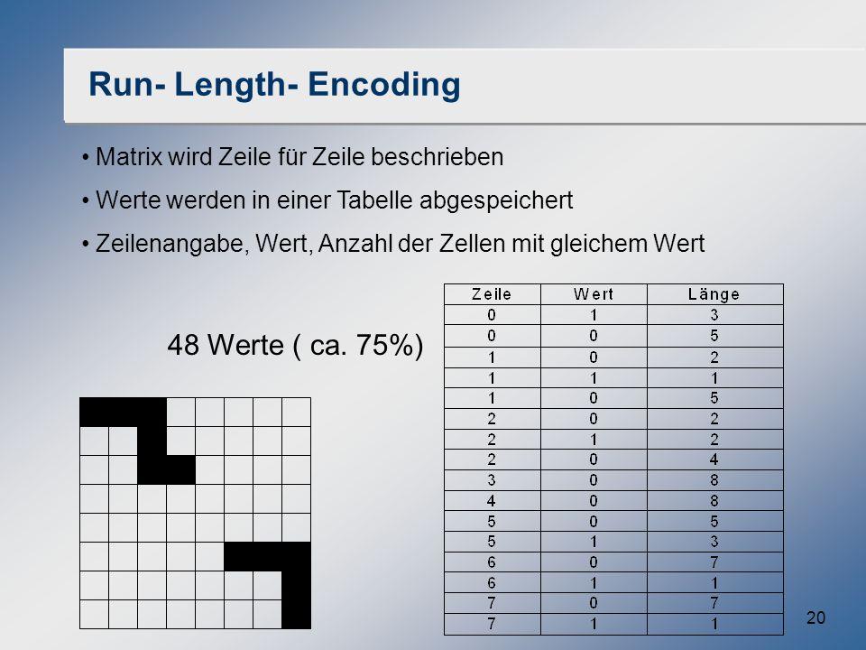 20 Run- Length- Encoding Matrix wird Zeile für Zeile beschrieben Werte werden in einer Tabelle abgespeichert Zeilenangabe, Wert, Anzahl der Zellen mit